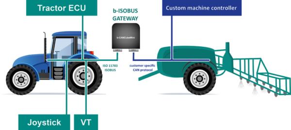 農機具の中古を買うならISOBUSを知ろう!トラクタと作業機で通信する規格